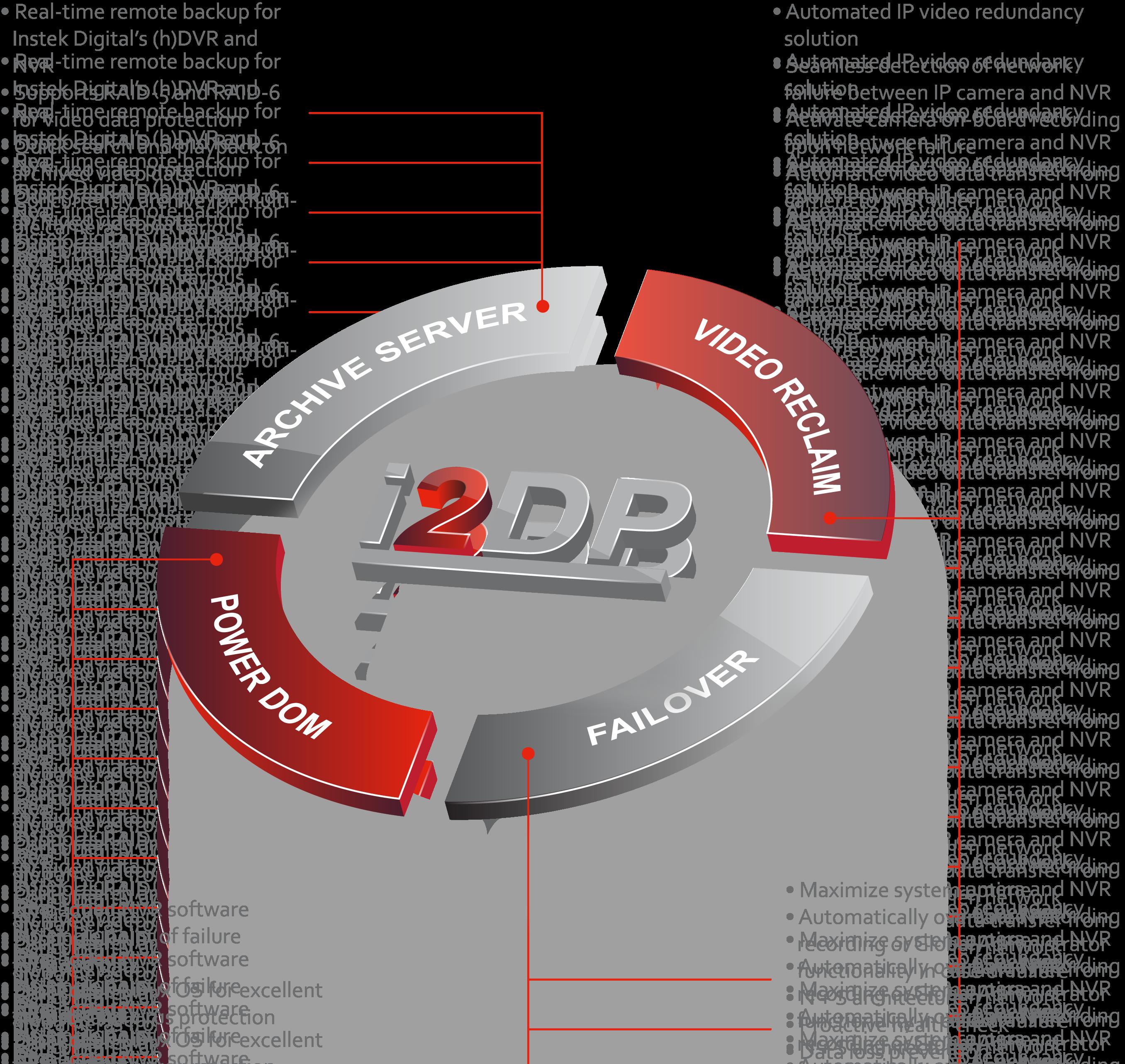 Instek Digital | I2DP